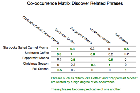 co occurrence matrix Phrase Based Indexing and Semantics