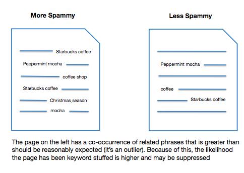phrase spam