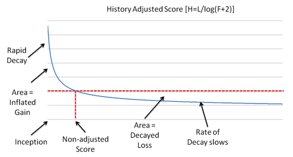 history adjusted score Methods for Evaluating Freshness