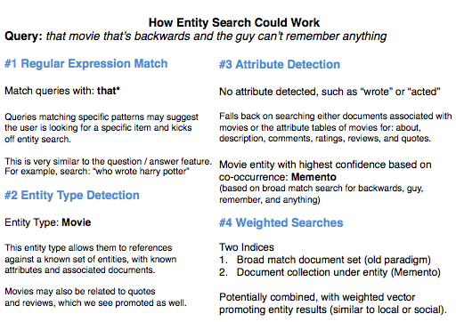 how entity search might work1 Entity Search Results