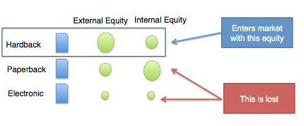 split equity Impact of Keyword Cannibalization: Beyond The SEO