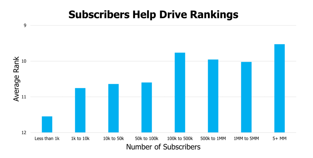 average rank by subscribers